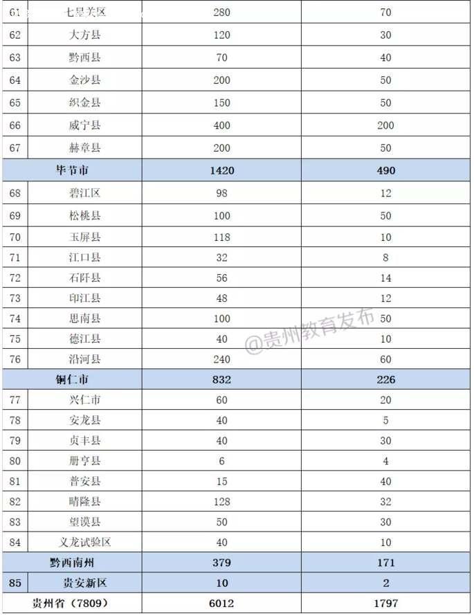 2019年特崗招錄7809人(貴州特崗實施方案)