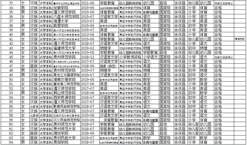 2019年余庆县特岗教师招聘第一阶段报名现场确认情况公示