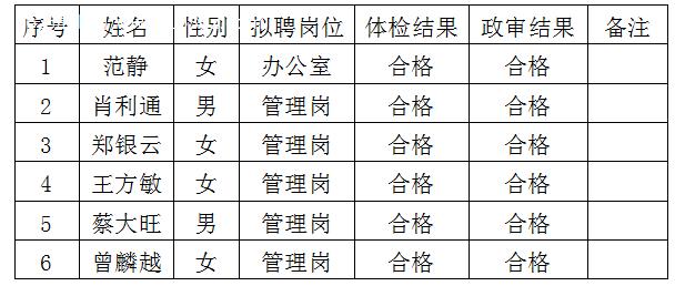 2019年贵州湄潭中和城市建设投资有限公司招聘工作人员拟聘用人员公示