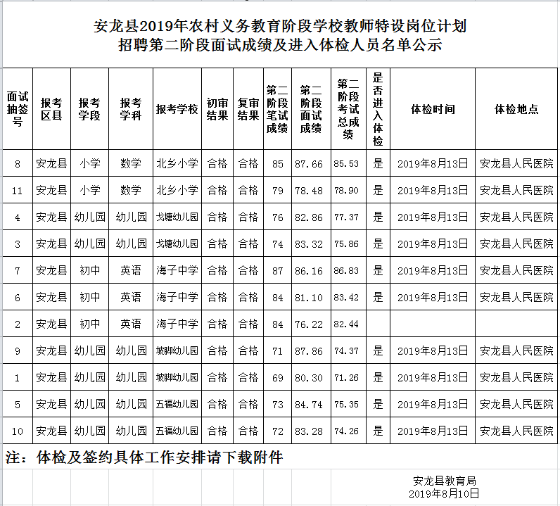 2019年安龙县特岗招聘第二阶段面试成绩及进入体检人员名单公示