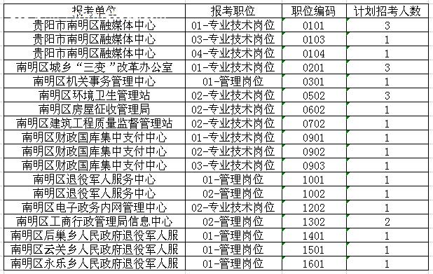 南明區2019年公開招聘事業單位工作人員11月26日報名信息