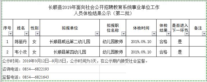 2019年長順縣面向社會公開招聘教育系統事業單位工作人員體檢結果公示(第二批)